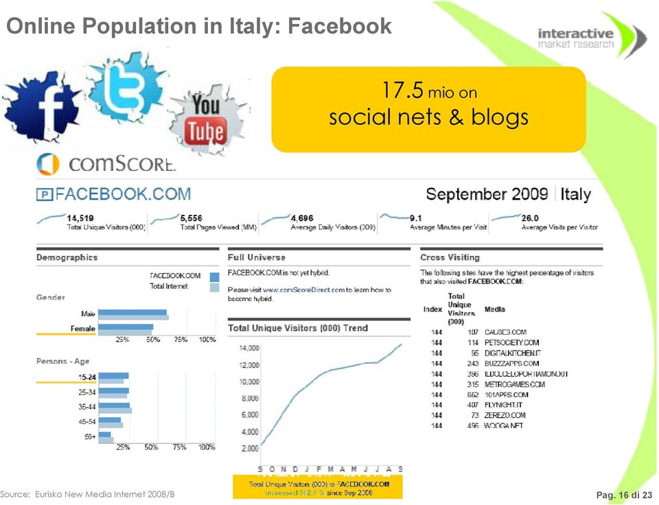 5 mio on social nets & blogs