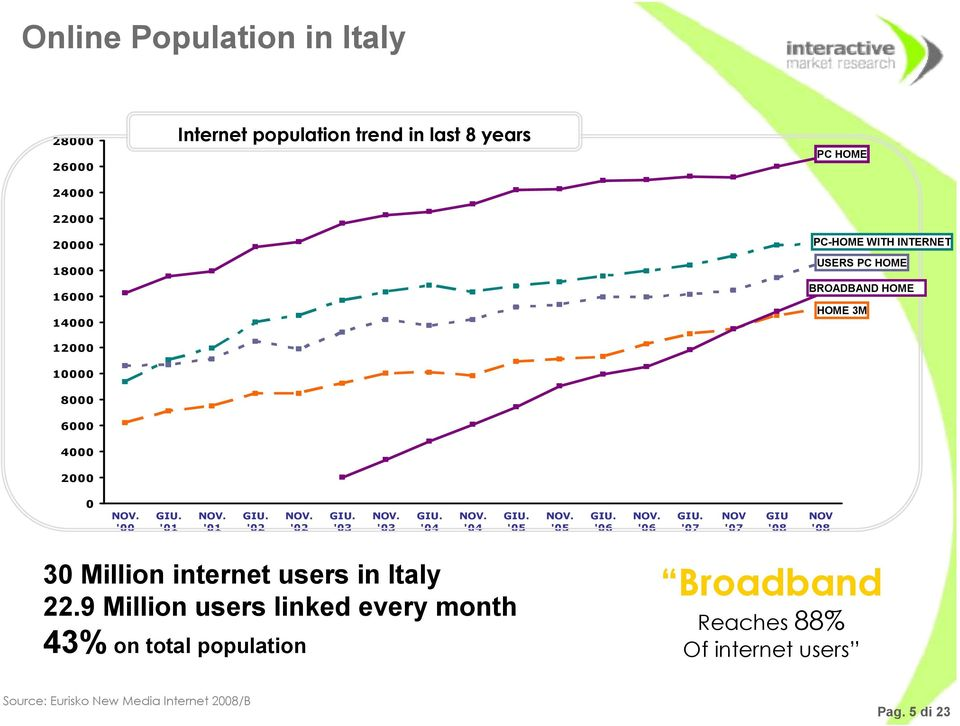 '03 GIU. '04 NOV. '04 GIU. '05 NOV. '05 GIU. '06 NOV. '06 GIU. '07 NOV '07 GIU '08 NOV '08 30 Million internet users in Italy 22.