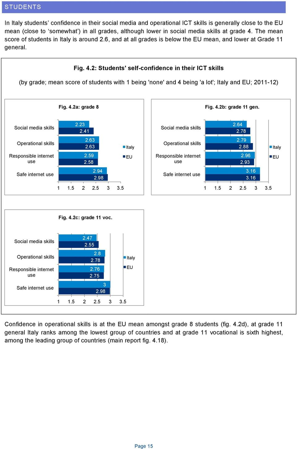 2: Students' self-confidence in their ICT skills (by grade; mean score of students with 1 being 'none' and 4 being 'a lot'; and ; 2011-12) Fig. 4.2a: grade 8 Fig. 4.2b: grade 11 gen.