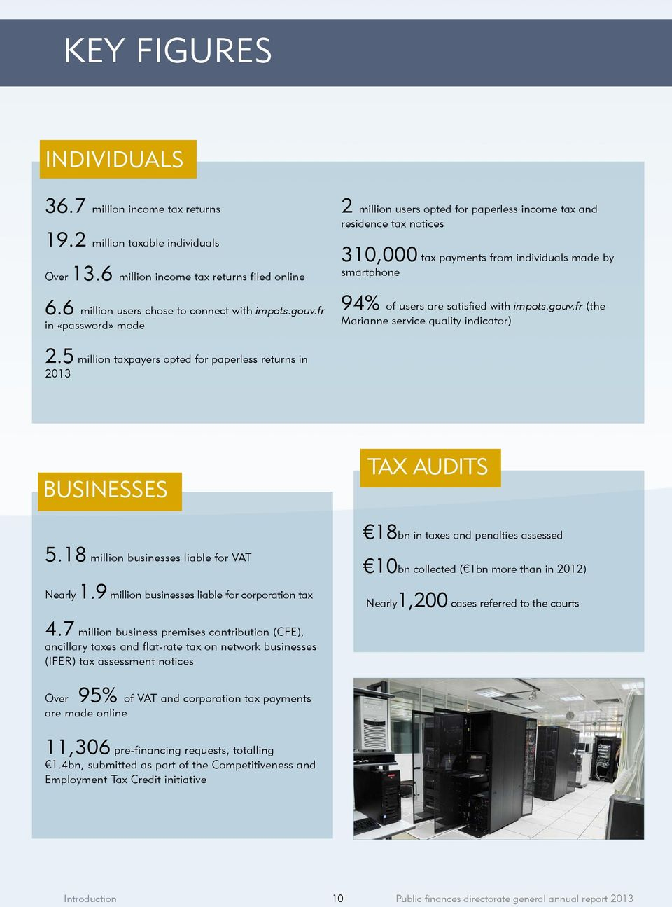 fr (the Marianne service quality indicator) 2.5 million taxpayers opted for paperless returns in 2013 BUSINESSES TAX AUDITS 5.18 million businesses liable for VAT Nearly 1.