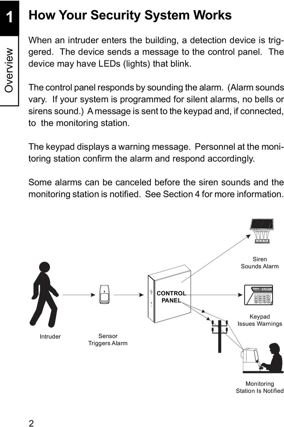 ) A message is sent to the keypad and, if connected, to the monitoring station. The keypad displays a warning message. Personnel at the monitoring station confirm the alarm and respond accordingly.