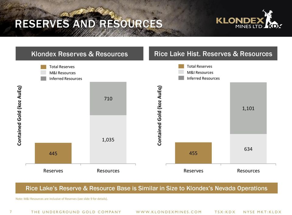 Contained Gold ( Eq) 455 1,101 634 Reserves Resources Reserves Resources Rice Lake s Reserve & Resource Base is
