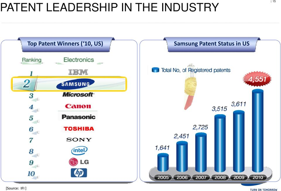 Winners ( 10, US) Samsung