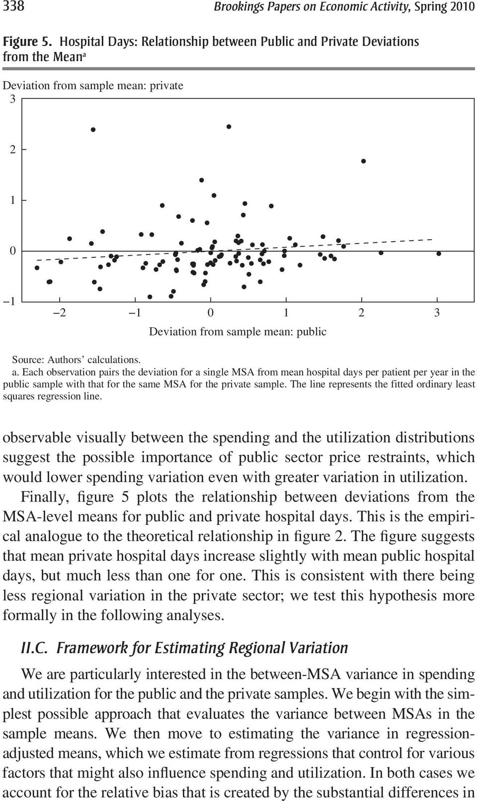 calculations. a. Each observation pairs the deviation for a single MSA from mean hospital days per patient per year in the public sample with that for the same MSA for the private sample.