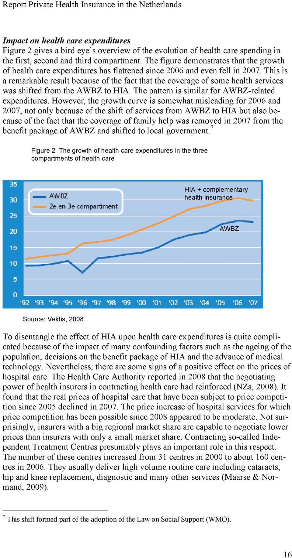 This is a remarkable result because of the fact that the coverage of some health services was shifted from the AWBZ to HIA. The pattern is similar for AWBZ-related expenditures.