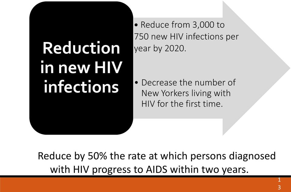 Decrease the number of New Yorkers living with HIV for the first