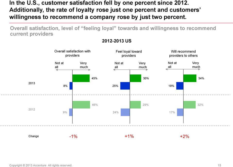 Overall satisfaction, level of feeling loyal towards and willingness to recommend current providers - US Overall satisfaction with