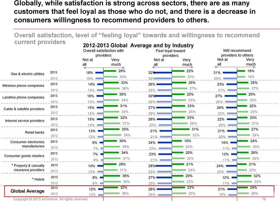 Overall satisfaction, level of feeling loyal towards and willingness to recommend current providers - Global Average and by Industry Overall satisfaction with Not at all providers Very much Feel