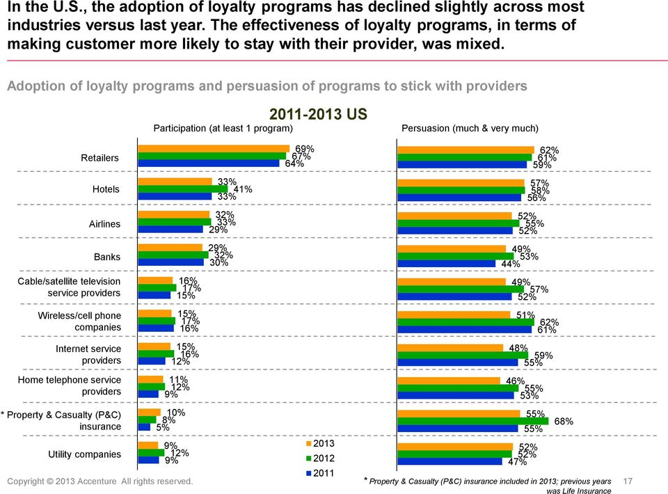 Adoption of loyalty programs and persuasion of programs to stick with providers Participation (at least 1 program) 2011- US Persuasion (much & very much) Retailers Hotels Airlines Banks