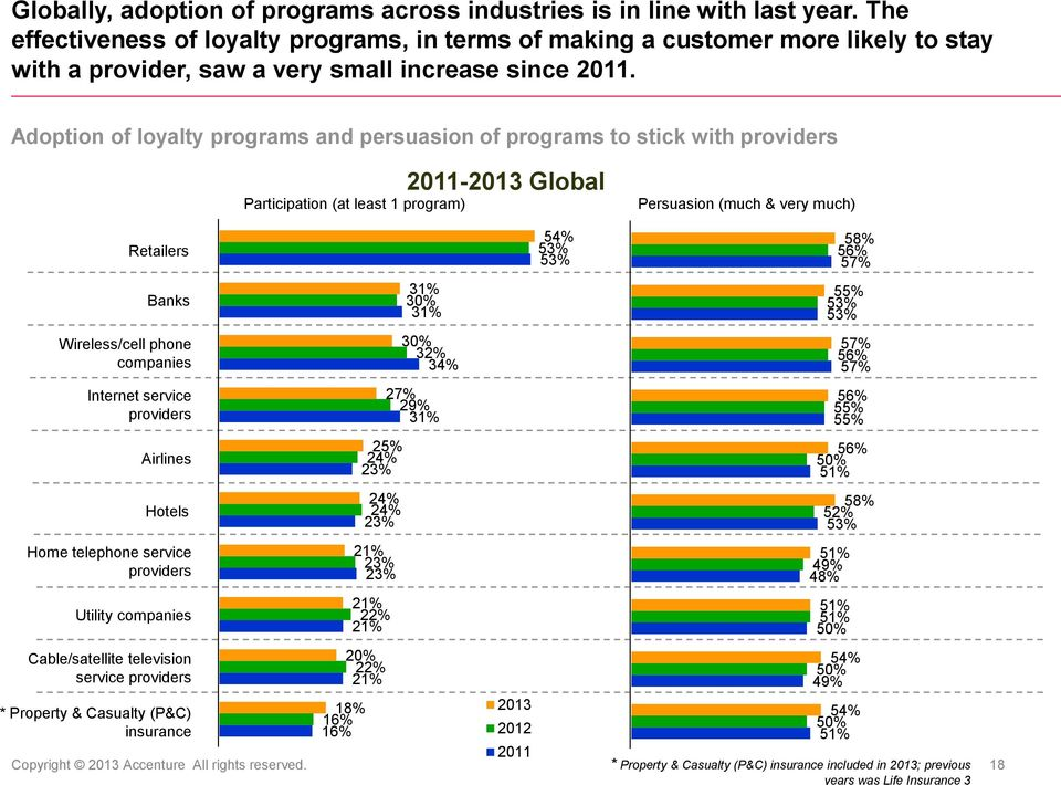 Adoption of loyalty programs and persuasion of programs to stick with providers Participation (at least 1 program) 2011- Global Persuasion (much & very much) Retailers Banks Wireless/cell phone