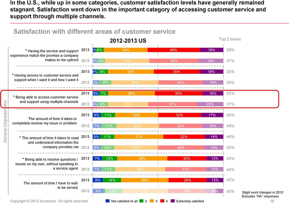 Satisfaction with different areas of customer service - US Top 2 boxes * Having the service and support experience match the promise a company makes to me upfront 3% 6% 4% 5% 40% 3 19% 5 57% * Having