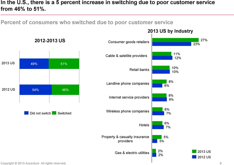 satellite providers Retail banks 1 US 54% 46% Landline phone companies 6% Internet service providers 9% Did not switch Switched