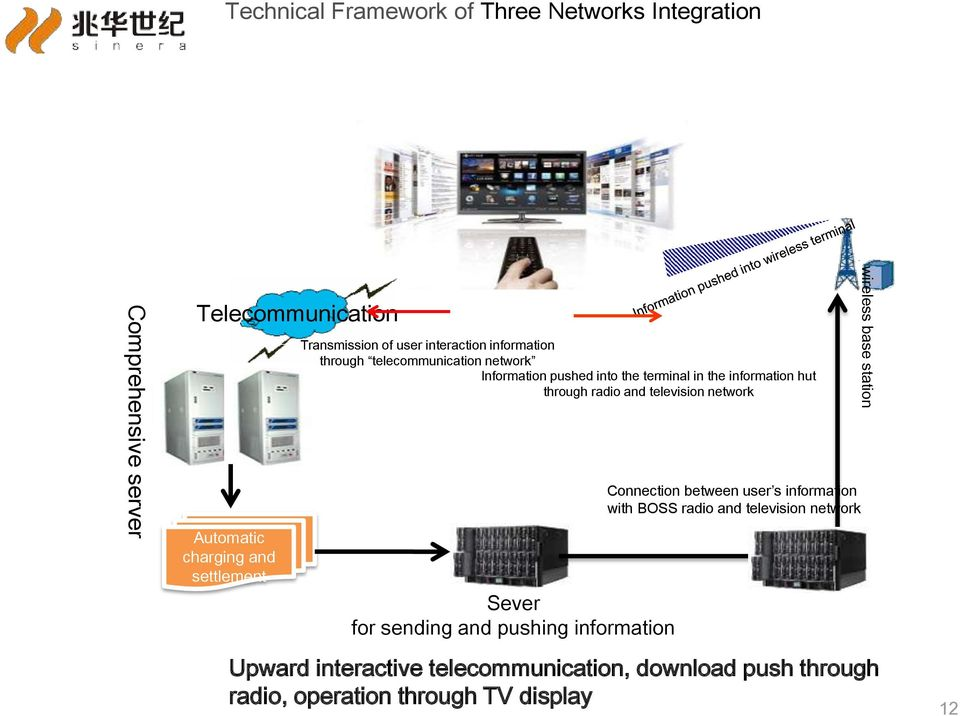 hut through radio and television network Sever for sending and pushing information Connection between user s information with BOSS