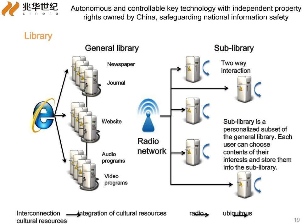 programs Radio network Sub-library is a personalized subset of the general library.
