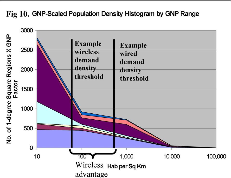 GNP-Scaled Population Density Histogram by GNP Range 0 Example