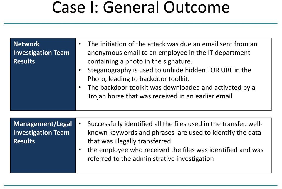 The backdoor toolkit was downloaded and activated by a Trojan horse that was received in an earlier email Management/Legal Investigation Team Results Successfully identified