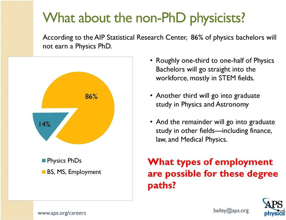 86% Another third will go into graduate study in Physics and Astronomy 14% Physics PhDs BS, MS, Employment And the