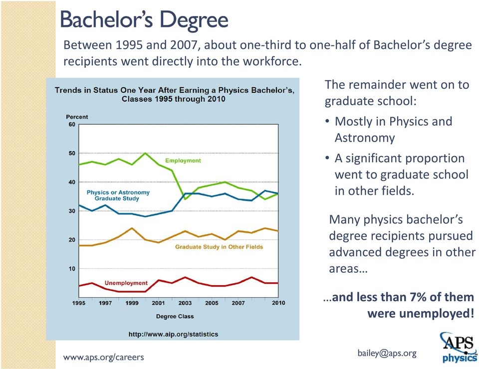 The remainder went on to graduate school: Mostly in Physics and Astronomy A significant