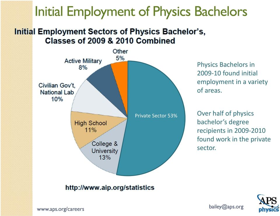 Private Sector 53% Over half of physics