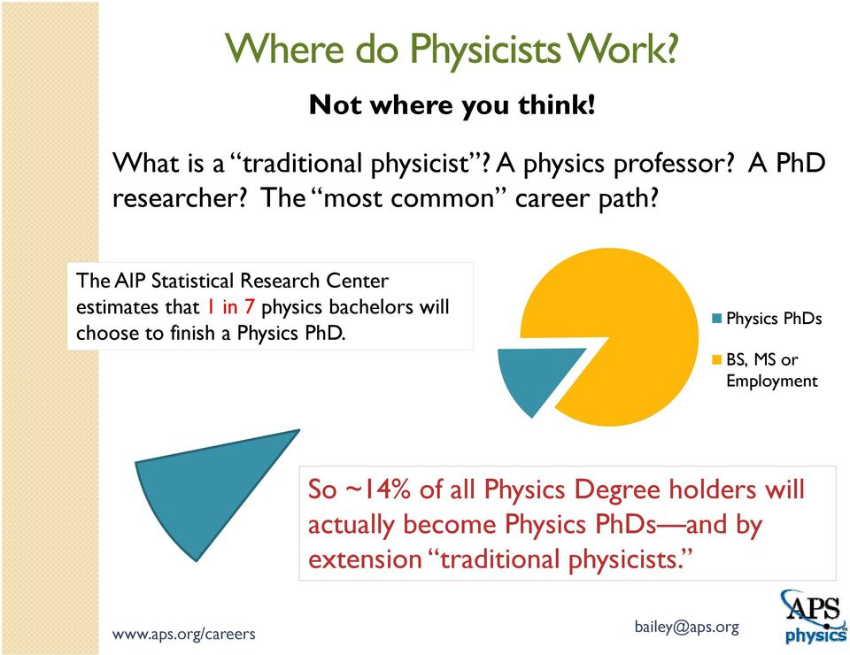 The AIP Statistical Research Center estimates that 1 in 7 physics bachelors will choose to