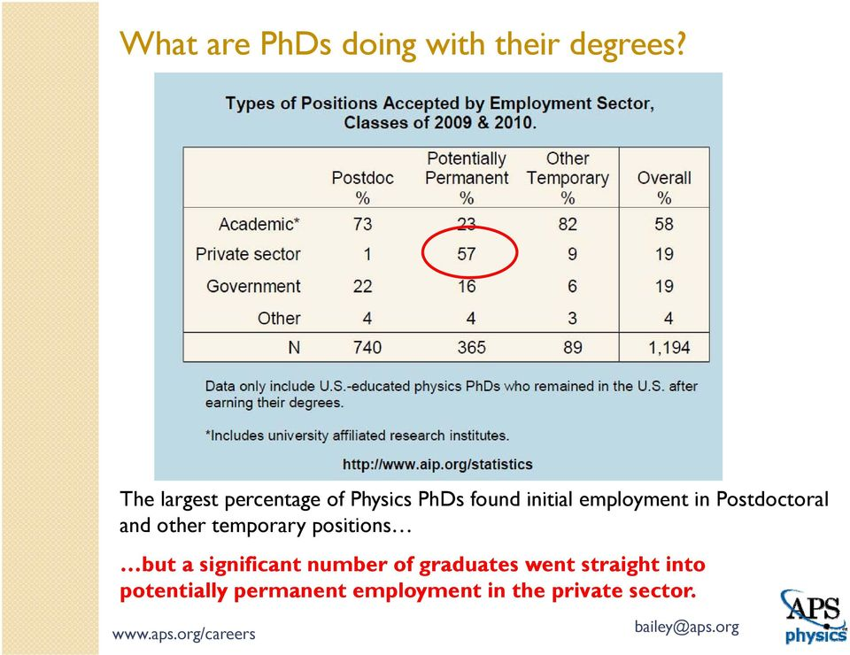 in Postdoctoral and other temporary positions but a significant