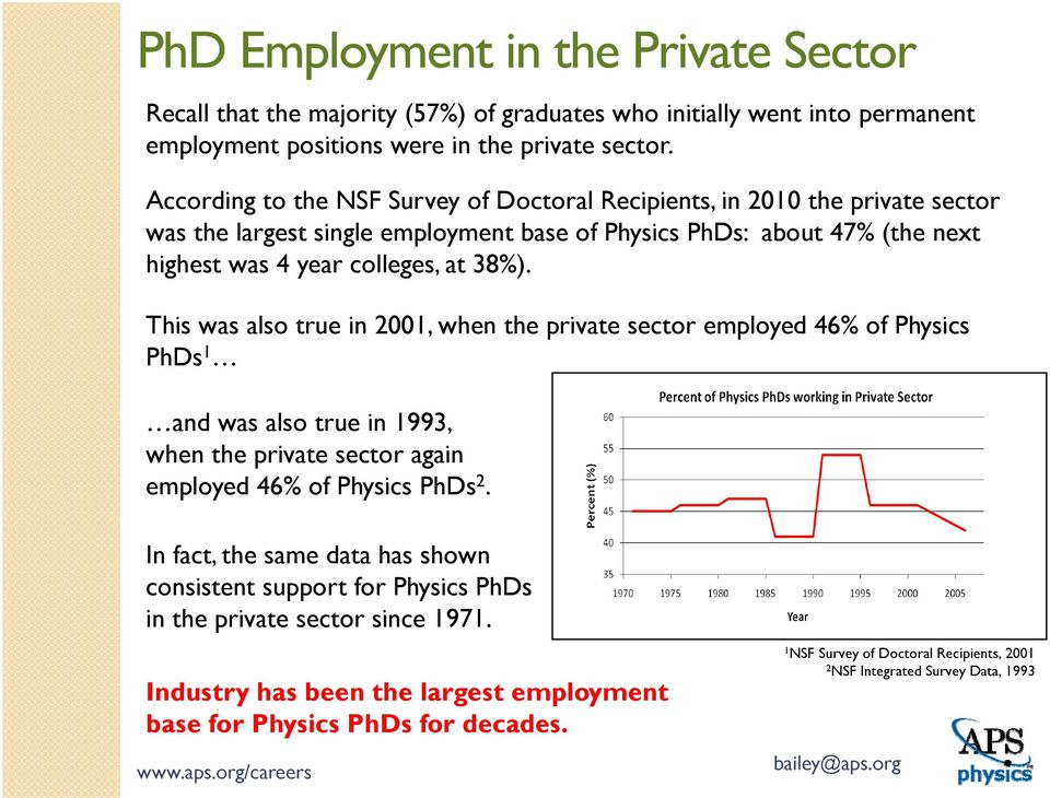 38%). This was also true in 2001, when the private sector employed 46% of Physics PhDs 1 and was also true in 1993, when the private sector again employed 46% of Physics PhDs 2.