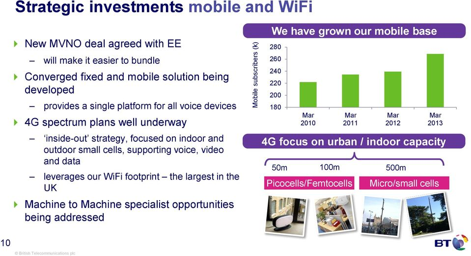 supporting voice, video and data leverages our WiFi footprint the largest in the UK Machine to Machine specialist opportunities being addressed We have grown