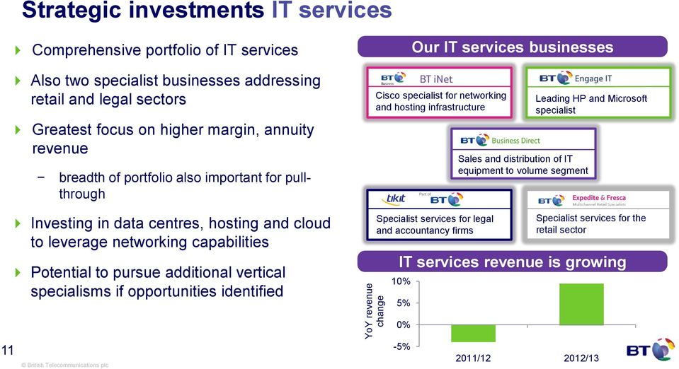 vertical specialisms if opportunities identified Our IT services businesses Cisco specialist for networking and hosting infrastructure Specialist services for legal and accountancy firms