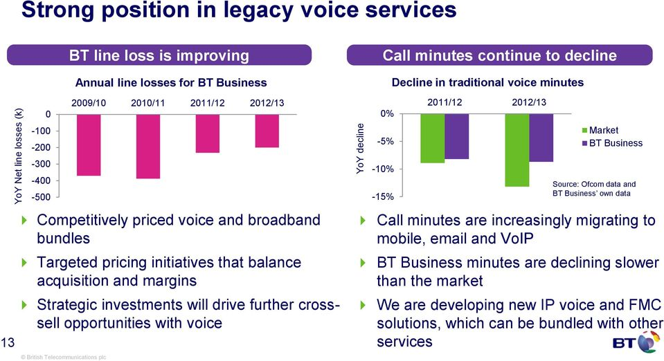 2011/12 2012/13 Call minutes continue to decline 0% -5% -10% -15% Decline in traditional voice minutes 2011/12 2012/13 Market BT Business Source: Ofcom data and BT Business own data Call