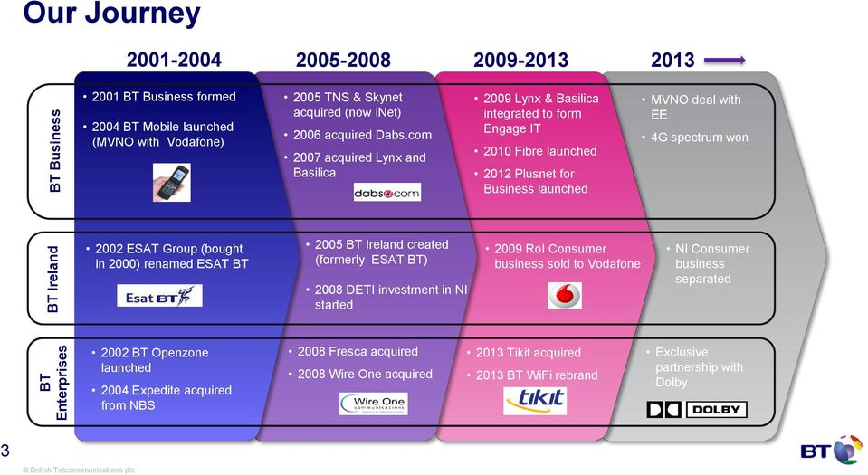 com 2007 acquired Lynx and Basilica 2009 Lynx & Basilica integrated to form Engage IT 2010 Fibre launched 2012 Plusnet for Business launched MVNO deal with EE 4G spectrum won 2002 ESAT Group