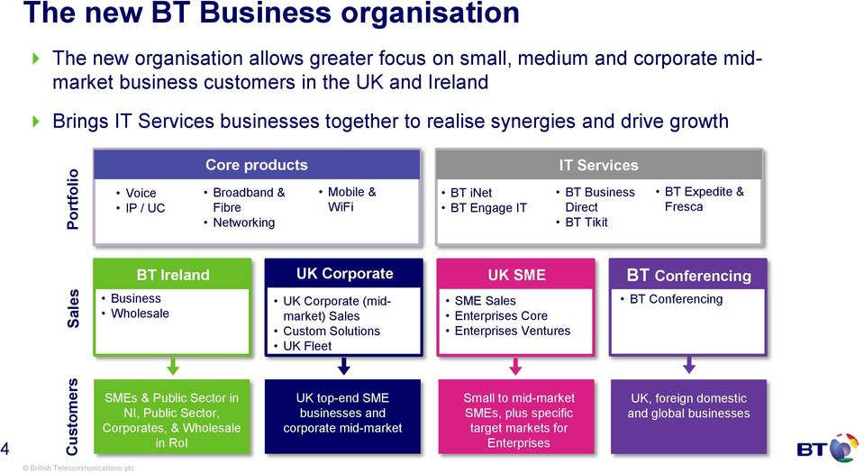 BT Expedite & Fresca BT Ireland UK Corporate UK SME BT Conferencing Business Wholesale UK Corporate (midmarket) Sales Custom Solutions UK Fleet SME Sales Enterprises Core Enterprises Ventures BT