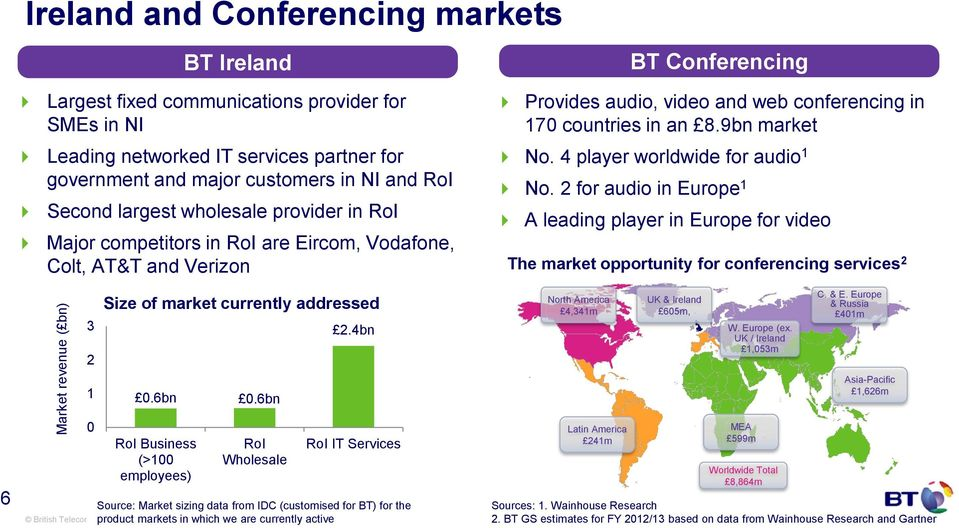 an 8.9bn market No. 4 player worldwide for audio 1 No.