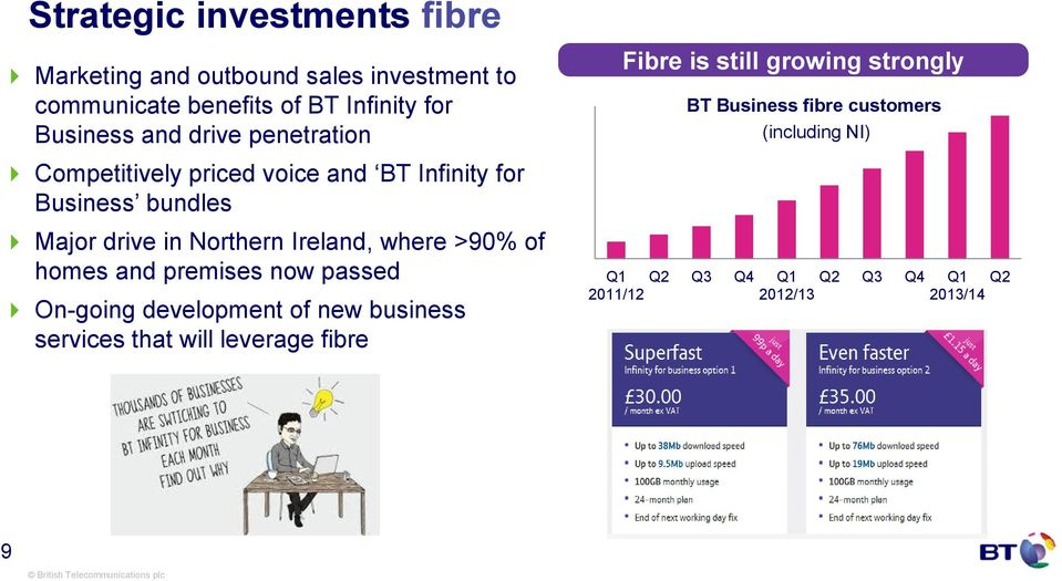 voice and BT Infinity for Business bundles Major drive in Northern Ireland, where >90% of homes and premises now passed