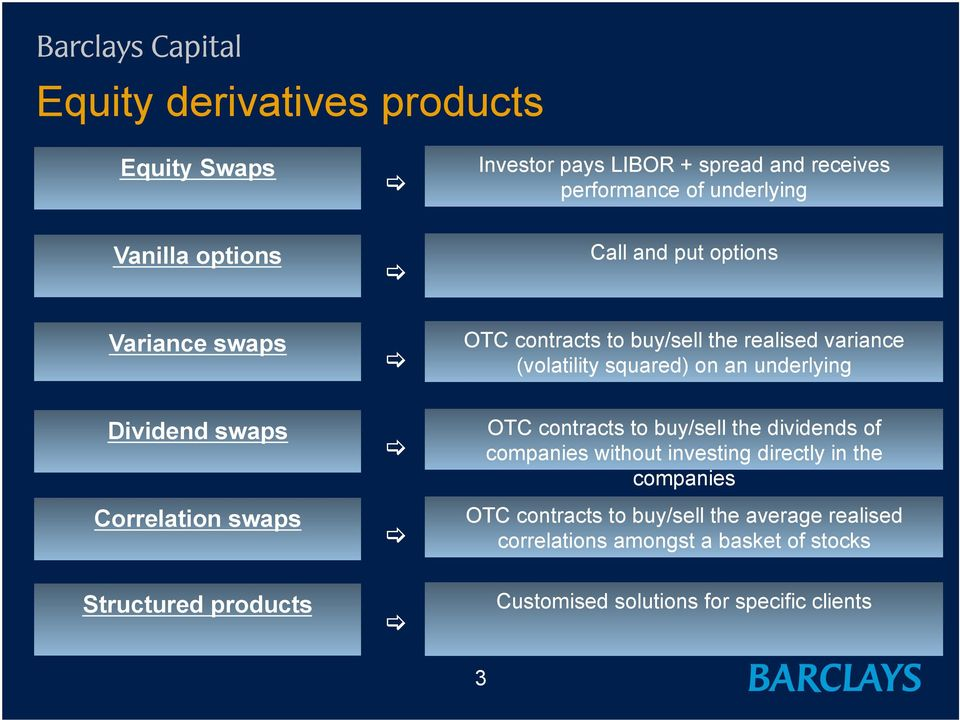Correlation swaps OTC contracts to buy/sell the dividends of companies without investing directly in the companies OTC contracts to