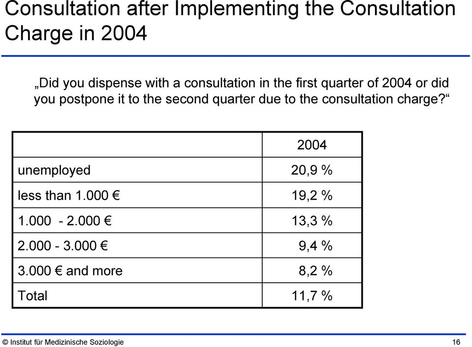 to the consultation charge? 2004 unemployed less than 1.000 1.000-2.000 2.000-3.000 3.