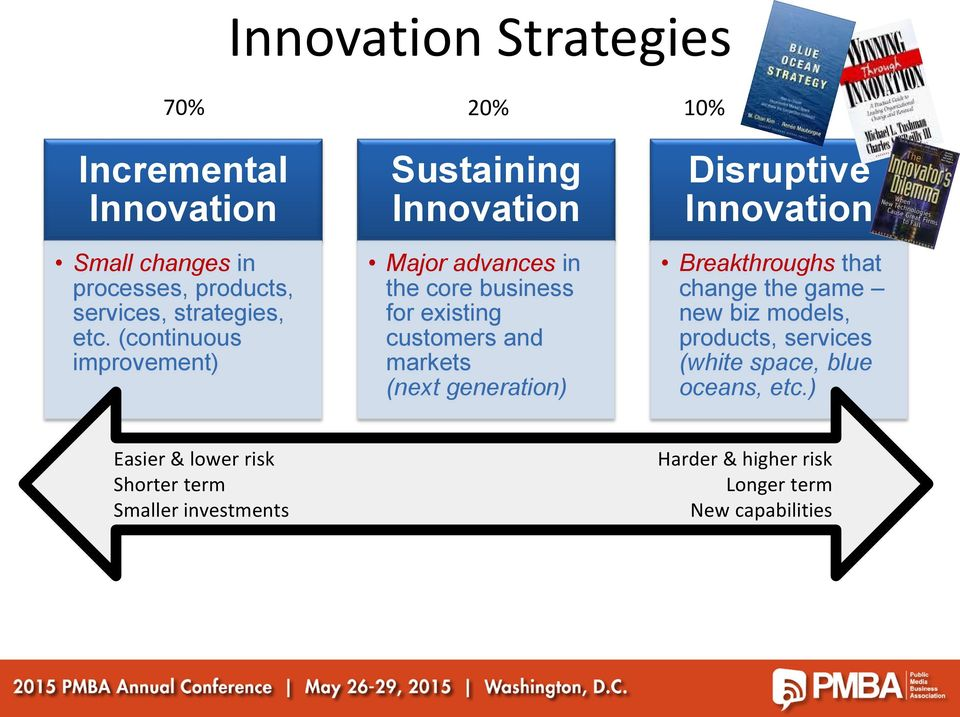 (next generation) Disruptive Innovation Breakthroughs that change the game new biz models, products, services (white