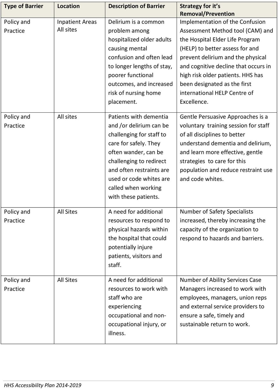 Implementation of the Confusion Assessment Method tool (CAM) and the Hospital Elder Life Program (HELP) to better assess for and prevent delirium and the physical and cognitive decline that occurs in