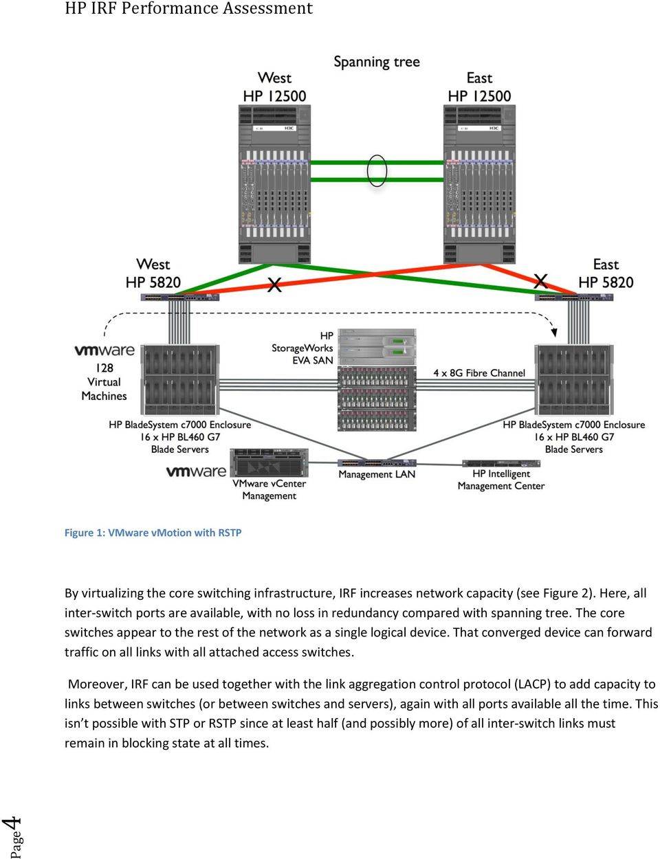 That converged device can forward traffic on all links with all attached access switches.