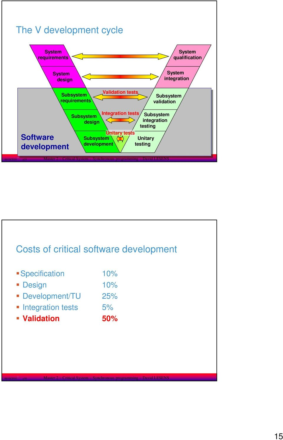 Unitary testing 06/0/200 p29 Master 2 Critical System Synchronous programming David LESENS Costs of critical software development