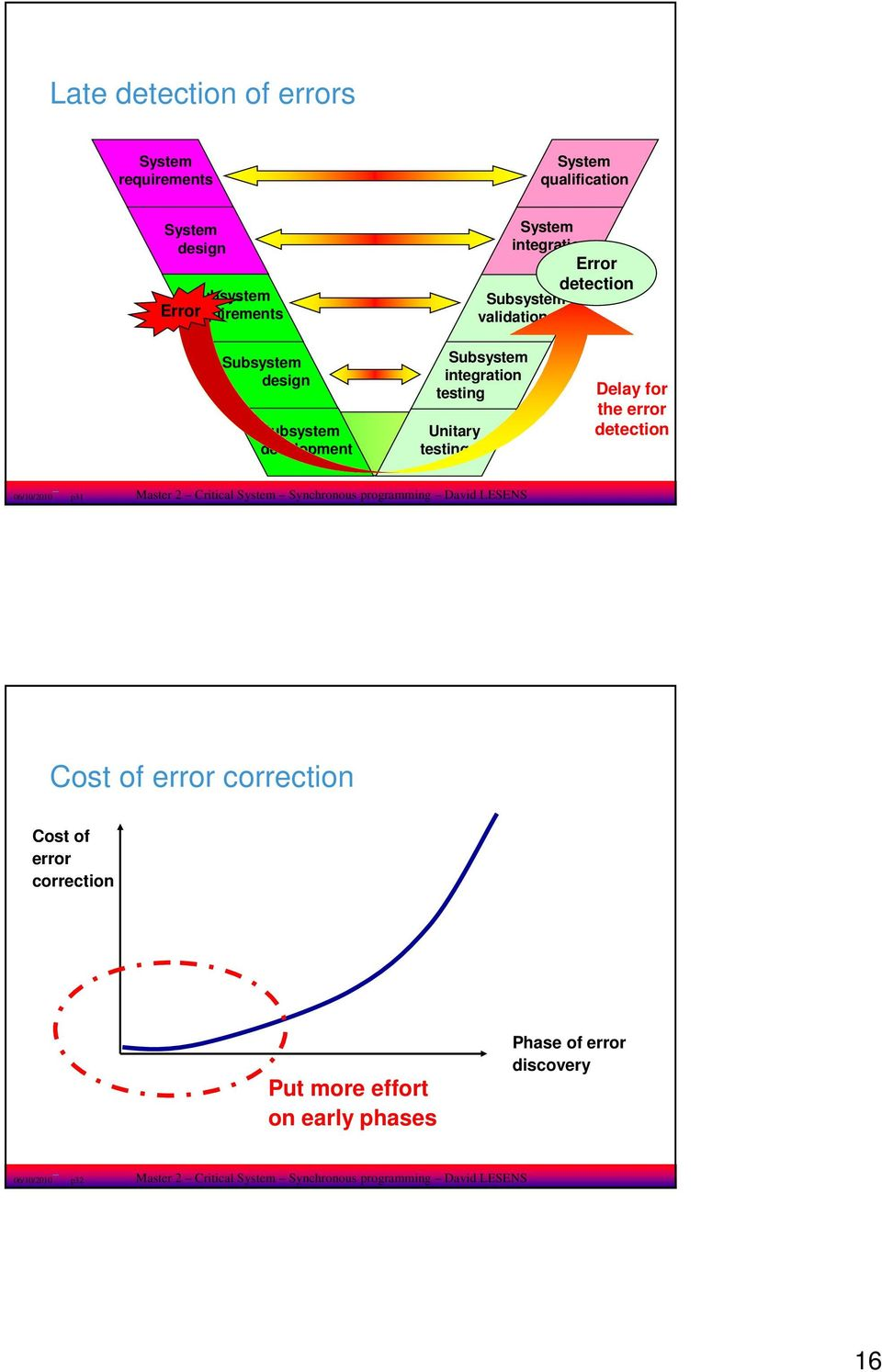 error detection 06/0/200 p3 Master 2 Critical System Synchronous programming David LESENS Cost of error correction Cost of error