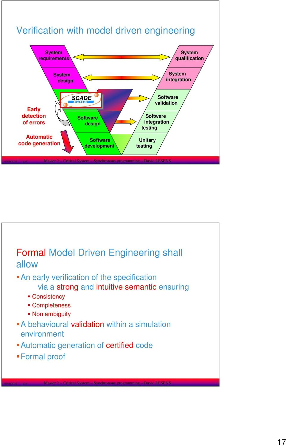 David LESENS Formal Model Driven Engineering shall allow An early verification of the specification via a strong and intuitive semantic ensuring Consistency Completeness Non