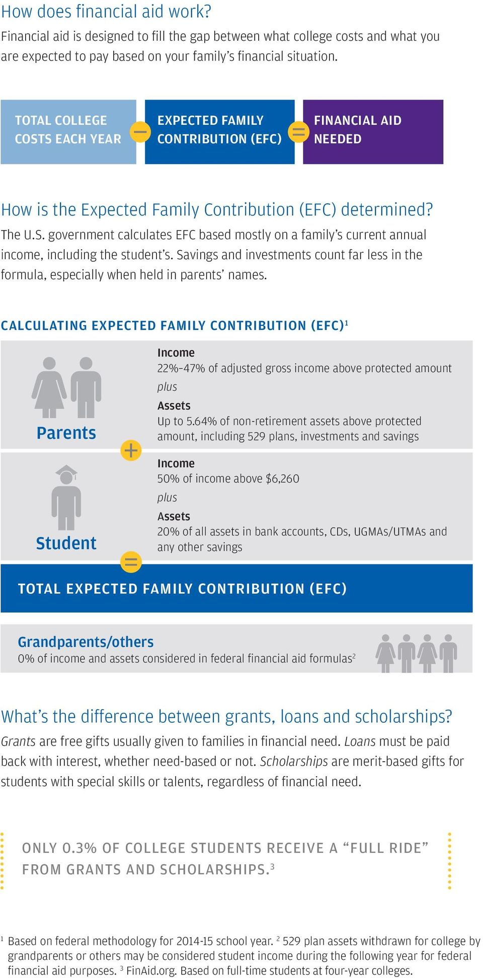 Savings and investments count far less in the formula, especially when held in parents names.