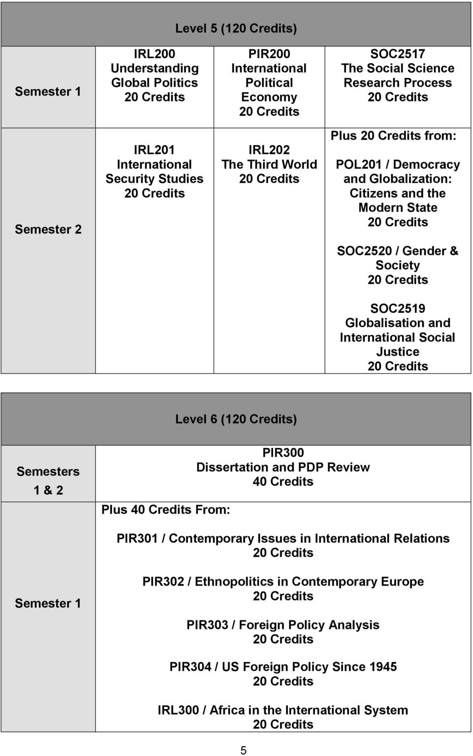 Social Justice Level 6 (1) Semesters 1 & 2 Plus 40 Credits From: PIR300 Dissertation and PDP Review 40 Credits PIR301 / Contemporary Issues in