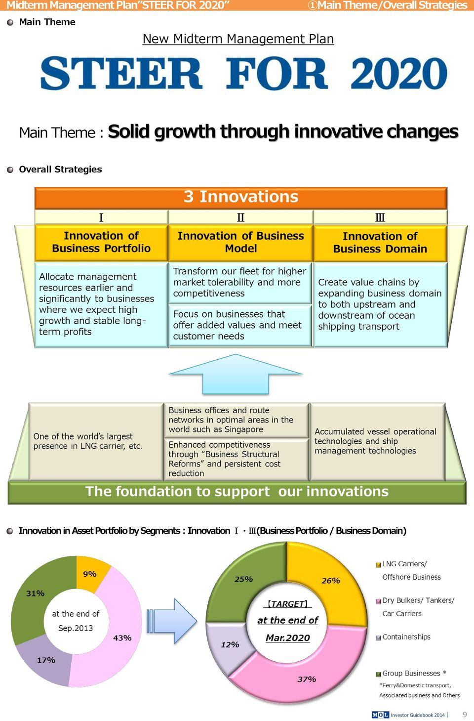growth through innovative changes Overall Strategies Innovation in