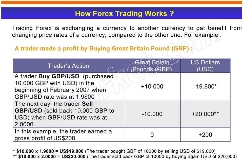 000 GBP with USD) in the beginning of February 2007 when GBP/USD rate was at 1.9800 The next day, the trader Sell GBP/USD (sold back 10.000 GBP to USD) when GBP/USD rate was at 2.