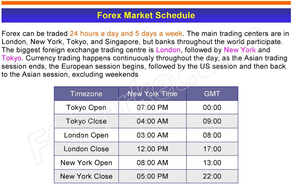 The biggest foreign exchange trading centre is London, followed by New York and Tokyo.