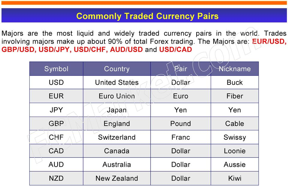 The Majors are: EUR/USD, GBP/USD, USD/JPY, USD/CHF, AUD/USD and USD/CAD Symbol Country Pair Nickname USD United States