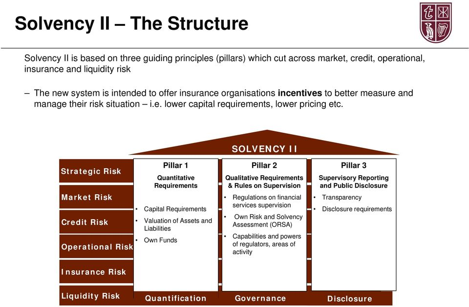 SOLVENCY II Strategic Risk Market Risk Credit Risk Pillar 1 Quantitative Requirements Capital Requirements Valuation of Assets and Liabilities Own Funds Operational Risk Pillar 2 Qualitative