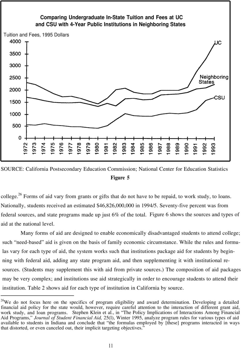 Nationally, students received an estimated $46,826,000,000 in 1994/5. Seventy-five percent was from federal sources, and state programs made up just 6% of the total.
