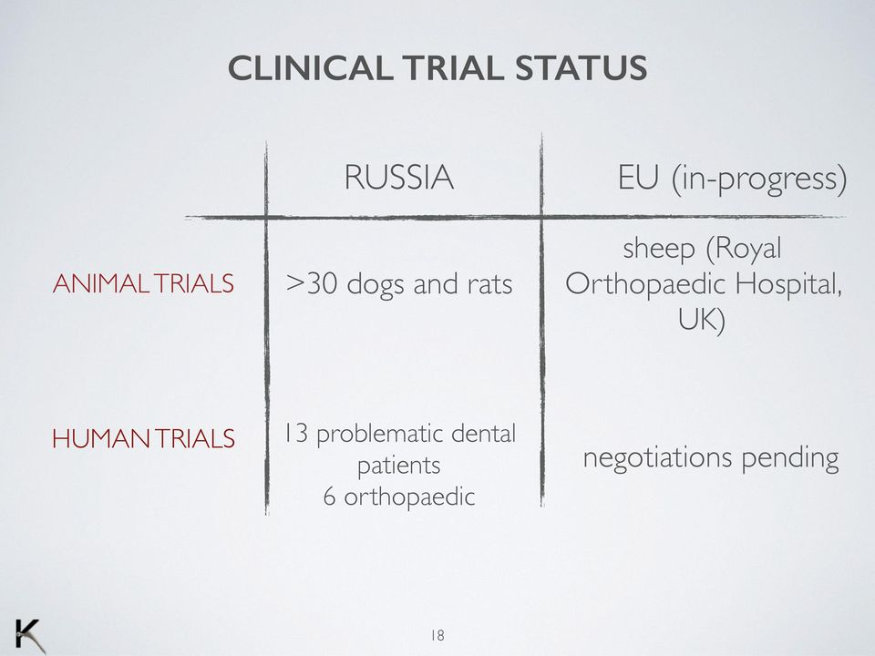 Orthopaedic Hospital, UK) HUMAN TRIALS 13